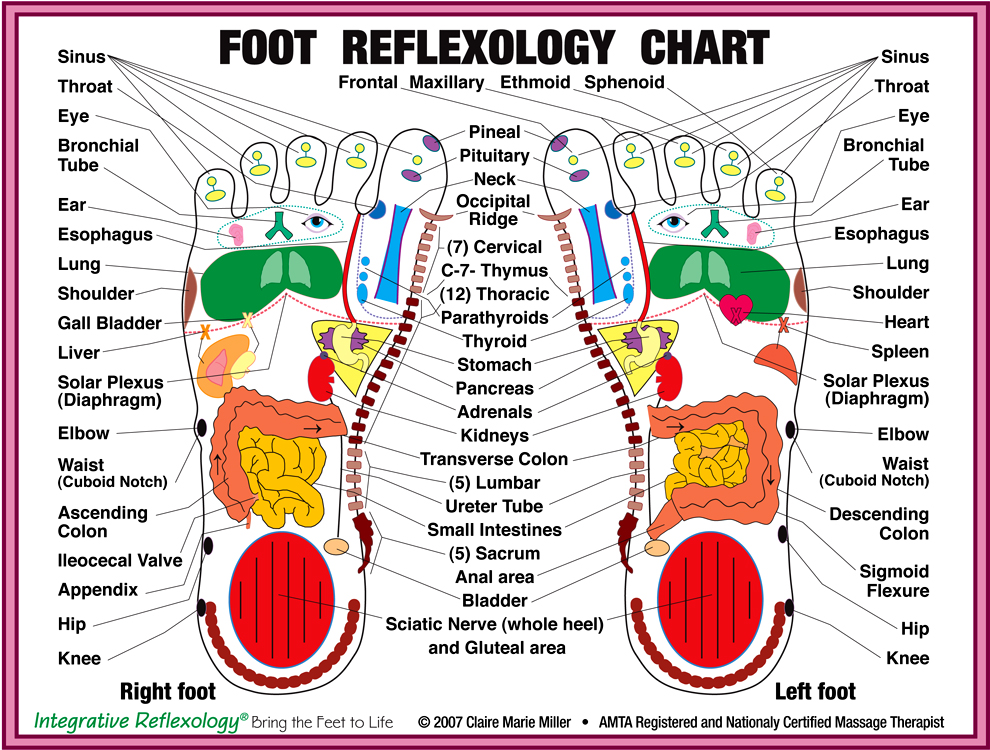 Have You Tried Foot Reflexology